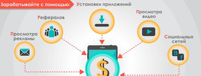 мобильные приложения ТОП-10